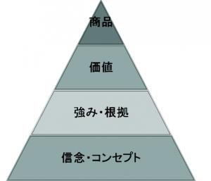 商品ピラミッド