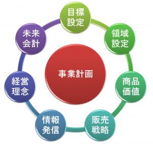 事業計画概念図